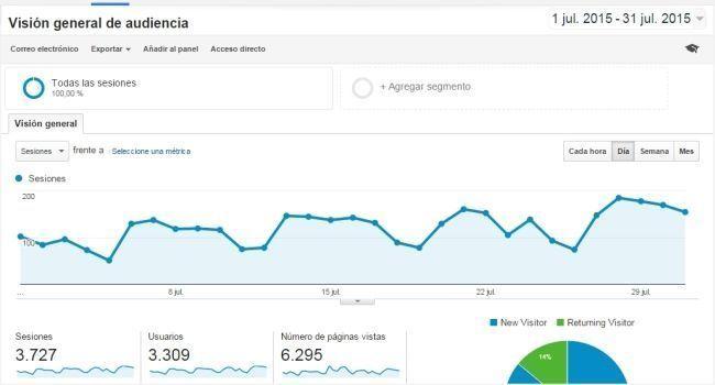 numero de visitantes en analytics